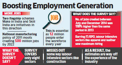 Job creation increased by 118 per cent in July-December 2014: Survey