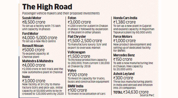 Automobile companies are betting big on India; investing in building new capacity