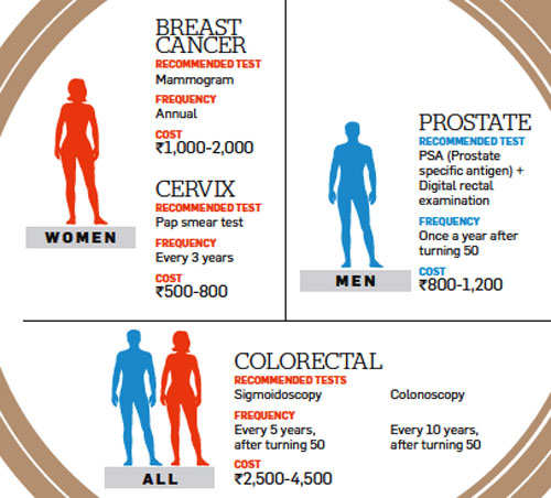 Cost of treating breast cancer
