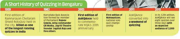Bengaluru: Hotbed of quiz contests in India