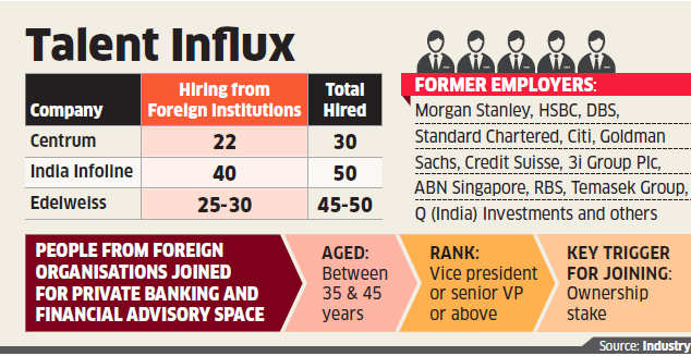 Big pay, better role at Indian banks attracts executives out of foreign banks - Economic Times