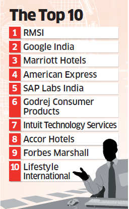 Best Companies to Work for 2015: NCR's RMSI pips Google India, becomes best workplace