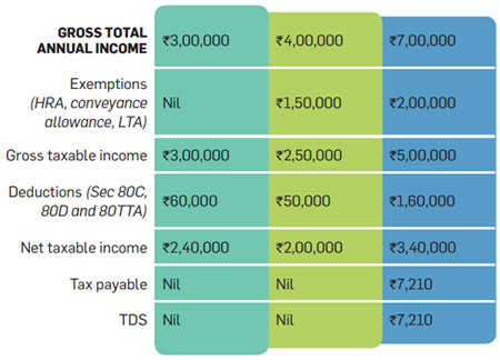 income tax exemptions in pakistan Taxation in pakistan is a complex system of more than 70 unique taxes administered by at least 37 agencies of the government of pakistan according to the international development committee, pakistan had a lower-than-average tax take.