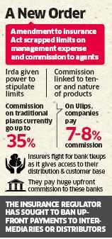 IRDA to axe commissions to distributors, aims at cutting expenses of insurers to raise returns for policyholders
