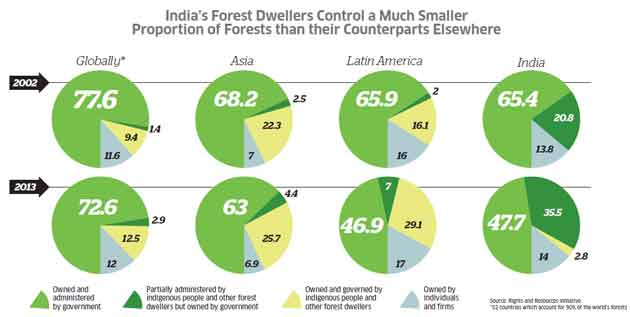 How community rights under the Forest Rights Act could transform the lives of millions of forest dwellers