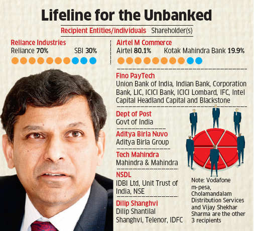 RBI gives in-principle nod to 11 applicants including RIL, Aditya Birla Nuvo & Airtel for payments bank licence