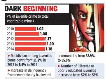 increase crime among youth Increase in suicide and crime among youth  an alarming report on increasing suicides in india is calling for urgent intervention and rethinking of our system.