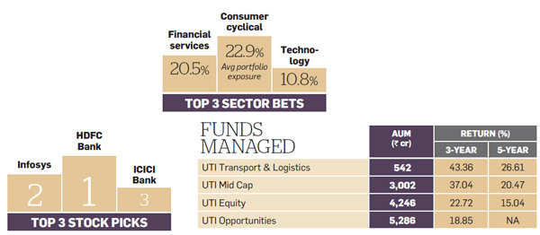 ET Wealth-Morningstar Ranking: Here are the top 10 Fund Managers 2015