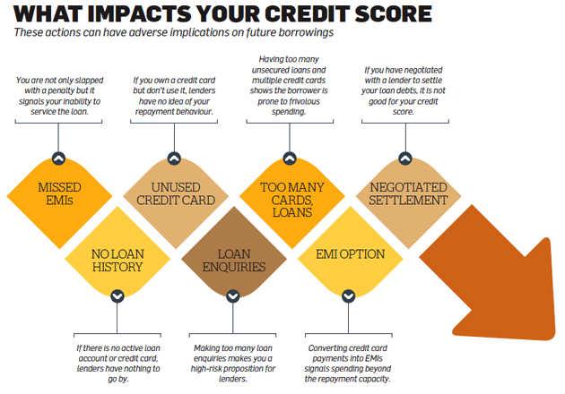Ten golden rules to follow when taking a loan