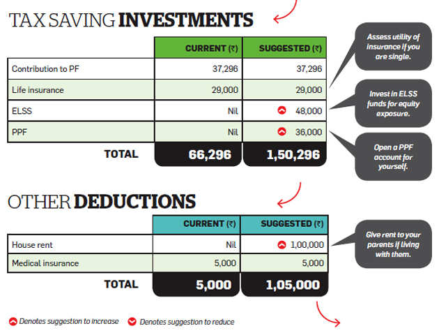 No dependents? ELSS, PPF may be better than insurance to save tax