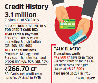 ge capital plans to pull out of its credit card jv with state bank of india sbi cards. Black Bedroom Furniture Sets. Home Design Ideas
