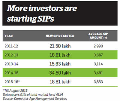 Many retail investors are staying put in equities despite volatility