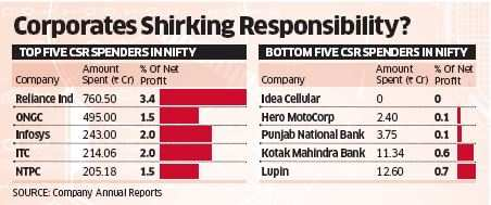 Corporate shirking responsibility? Only 14 Nifty cos spent 2% of net gain on CSR in FY15