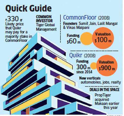 Quikr may buy a majority stake in realty portal CommonFloor for Rs 330 crore