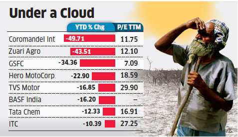 Below-average monsoon takes toll on auto, FMCG stocks