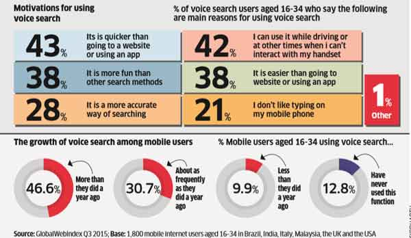 The rise & rise of voice search