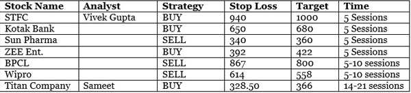 Trading strategies for earnings