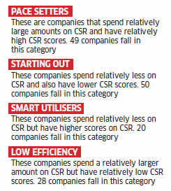 Mahindra & Mahindra tops CSR list in India even as companies scale up operations