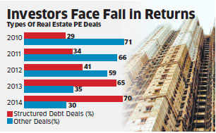 Debt funds fail to deliver interest payments as real estate languishes