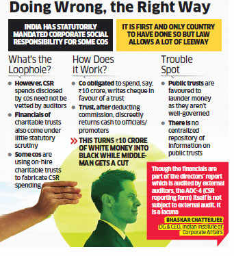 How Indian companies are misusing public trusts to launder their CSR spending
