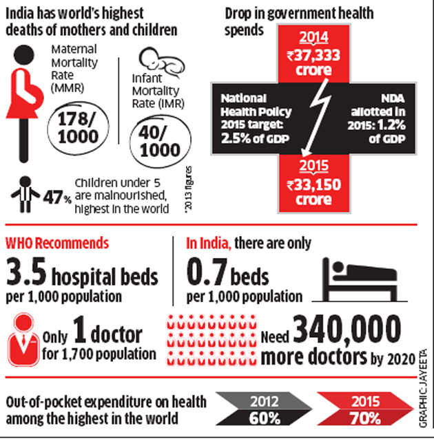 India's disproportionately tiny health budget: A national security concern?