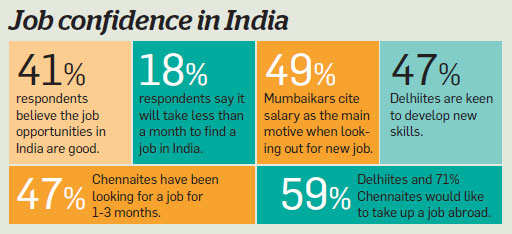 66% Indians seek work abroad: Study