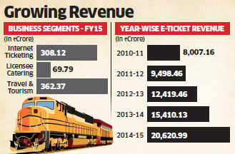 IRCTC earns Rs 20,000 crore from online sales till March; revenue nearly double of Flipkart
