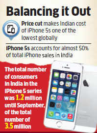 Bid to shore up sales: Apple slashes prices of Indian bestseller iPhone 5s to almost half in three months