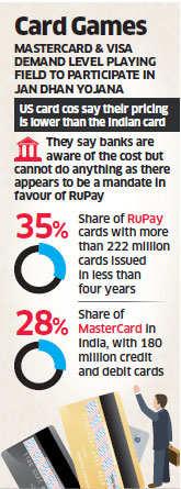 Jan Dhan Yojana: RuPay gaining currency irks US companies MasterCard & Visa