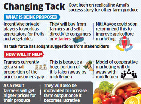 Amul model may be adopted to market agri produce