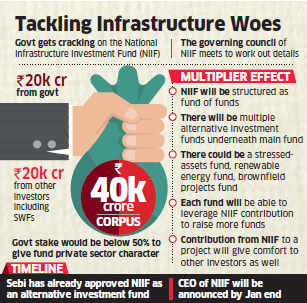 Government sets up Rs 40,000 crore National Investment and Infrastructure fund, CEO likely by January-end