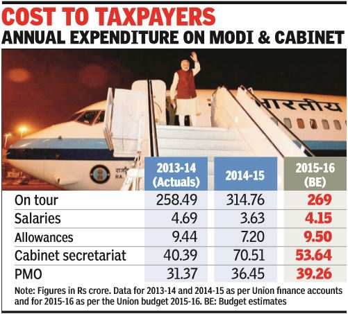 PM Modi tours world, but keeps his travel bill low