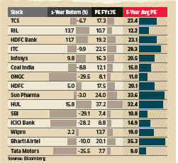 75% blue chips below 5-year PEs; large caps more attractively valued