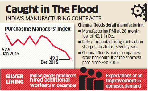 Nikkei India PMI: Manufacturing shrinks for first time in 2 years