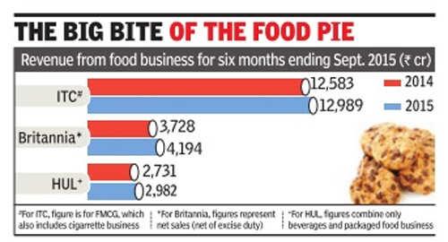 Generating demand is biggest challenge, says Britannia MD Varun Berry