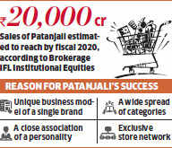 Patanjali products get exclusive space at stores as sales soar