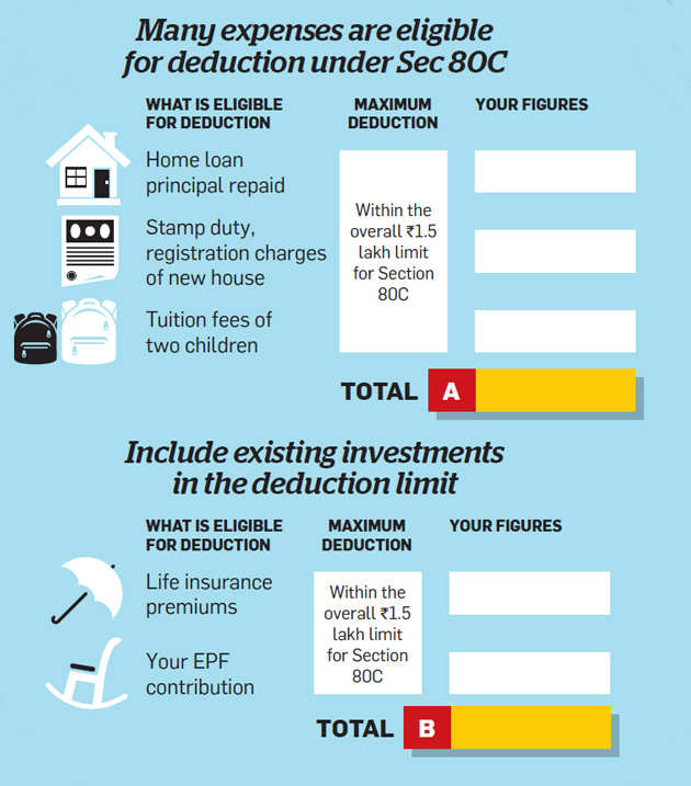 Have you utilised the Sec 80C tax saving limit fully? Find out