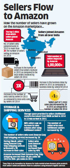 how to start online business like flipkart in india