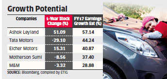 Higher demand, new launches make four-wheeler firms like Tata Motors & Maruti top picks among auto stocks