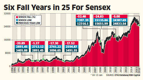 With a 25-year history as proof, here's why Sensex can end 2016 in red, too