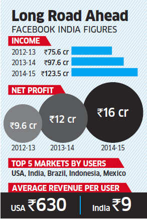 Facebook racks up 27% revenue rise in India to Rs 123.5 crore, makes only Rs 9 per user