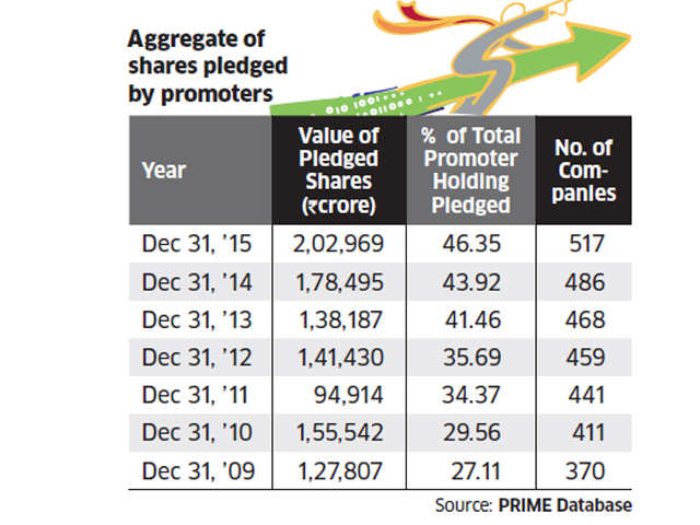 Share pledges by promoters of NSE-listed companies at seven-year high