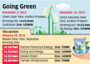Firms from Finland, South Africa bid record low tariffs of Rs 4.34 per unit for solar power