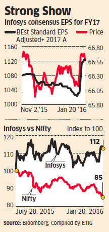 Infosys the sole gainer in 2016 as all Nifty constituents lose 0.8-29.3%
