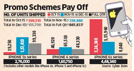 Apple posts record India sales in tough October-December quarter