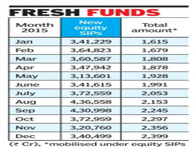 Equity mutual fund schemes have seen an addition of about 43.44 lakh new SIPs during 2015.