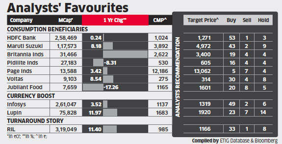 Stocks like RIL, Maruti Suzuki, Infosys could be the best bets in a choppy market