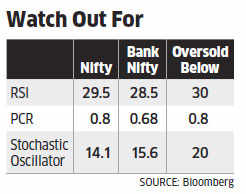 Key technical indicators suggest correction may be over, for now: Experts