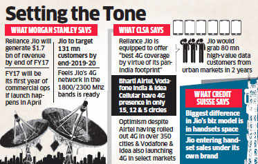 Reliance Jio slated to notch up annual revenue of $6.69 billion in the fourth year: Morgan Stanley