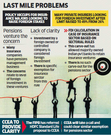 FDI of insurance companies with pension plan under CCEA lens